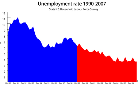 unemploy small
