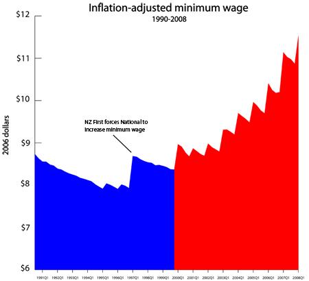 min-wage-inflation-450.jpg