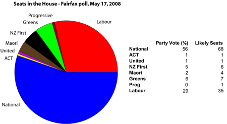 fairfax poll may 2008