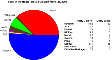 Herald Digipoll
