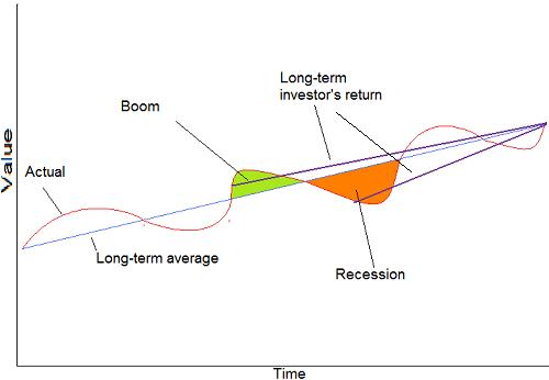 long-term-investment