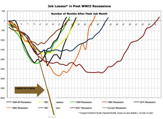 us-job-losses