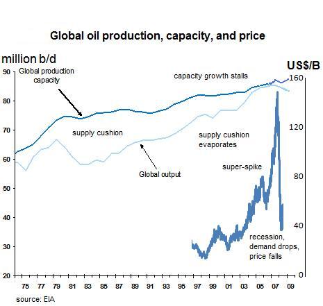 oil-capacity-crunch