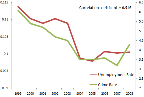 unemployment-and-crime-rate