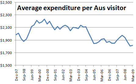 average expenditure per Aus visitor