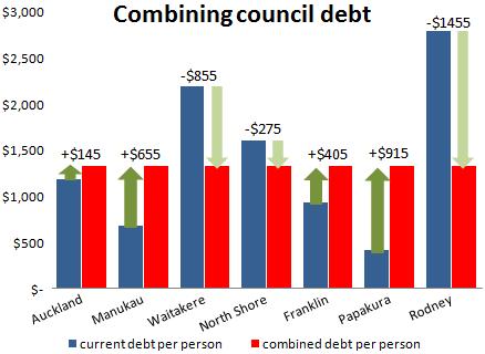 combining council debt