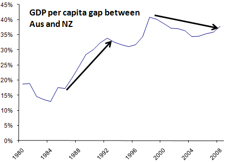 aus-gdp-per-capita-greater-than-nz