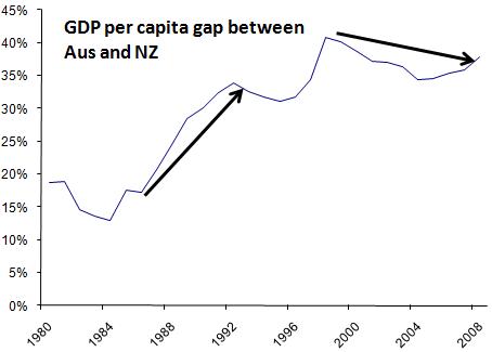 aus-gdp-per-capita-greater-than-nz