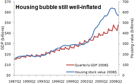 housing stock vs gdp