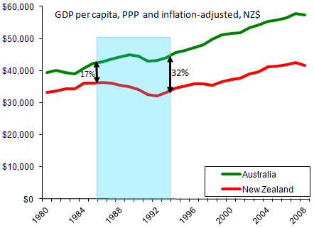 wealth gap aus vs nz