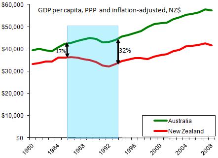 wealth gap aus vs nz