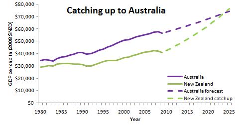 catch up to australia