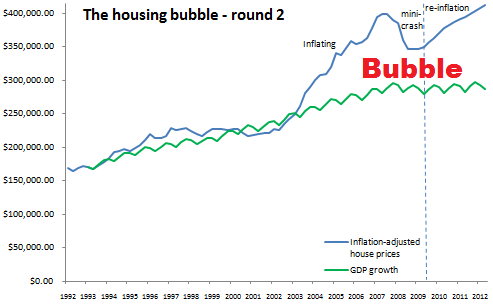 housing bubble round 2