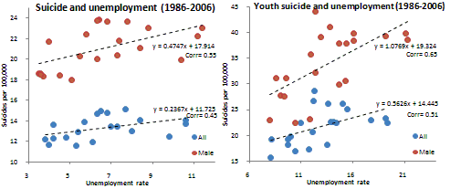 suicides and unemployment