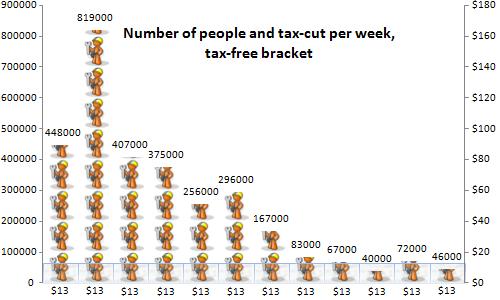 fair tax cut