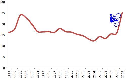 uphill unemployment