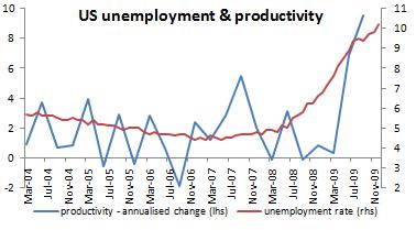 us productivity and unemployment