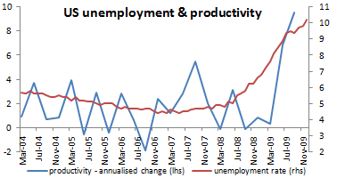 us productivity and unemployment
