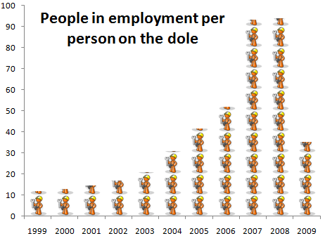 workers per dole