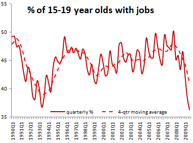 youth unemployment