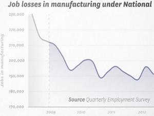 job losses in manufacturing