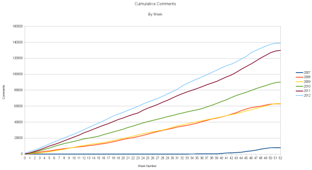 Comments Culmulative 2007-2012