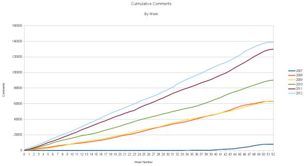 Comments Culmulative 2007-2012