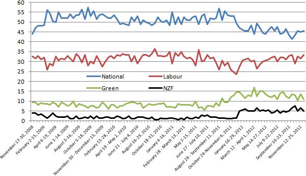 roy morgan trends graph