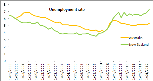 australia vs new zealand unemployment rate