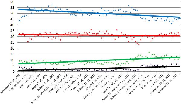 roy morgan trends graph 2