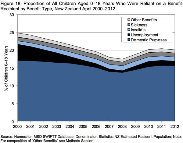 CSHM2012-reliant-on-benefit