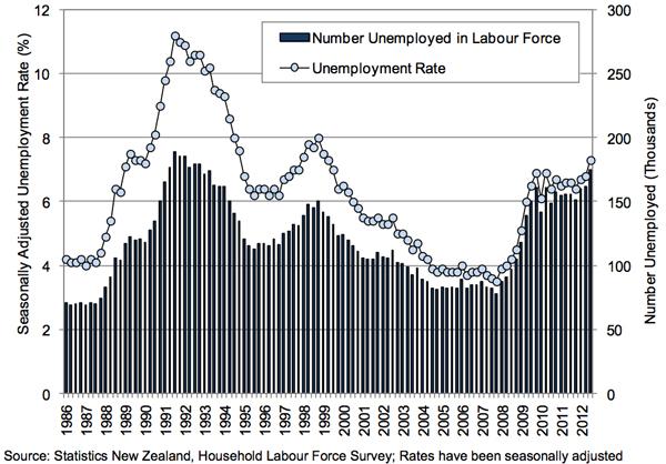 CSHM2012-unemployment