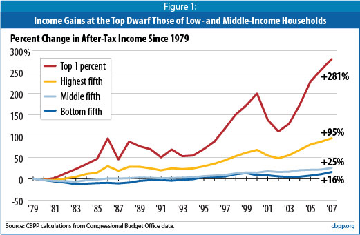 Income-disparity-1979-2007_CBPP