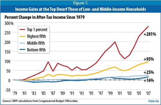 Income-disparity-1979-2007_CBPP