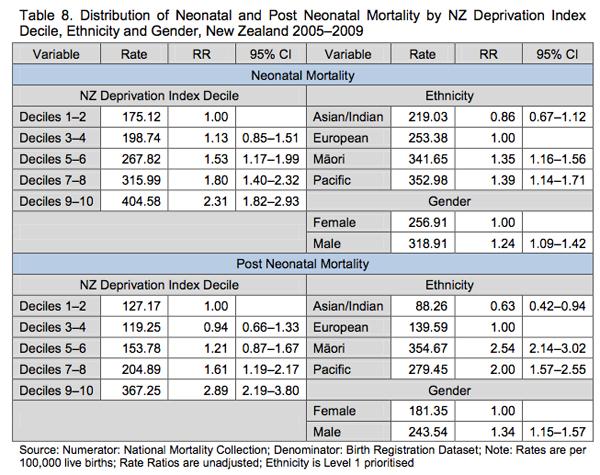 CSHM2012-mortality-factors