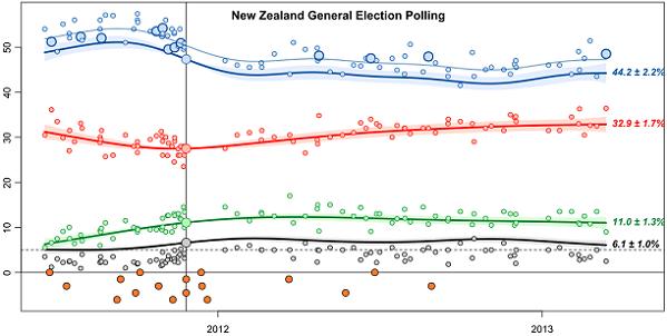 Dimpost poll of polls highlighting Herald Digipoll