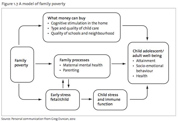 OCC2012-model-of-poverty