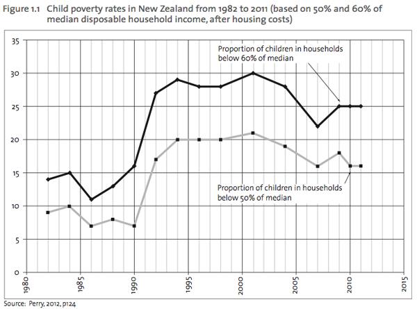 OCC2012-poverty-rates