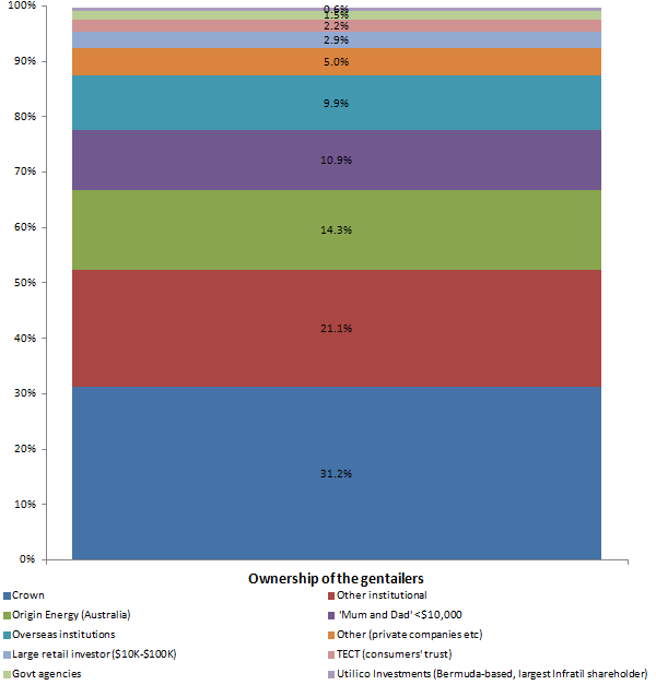 post asset sales ownership of the electricity gentailers