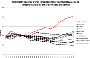 real-electricity-price