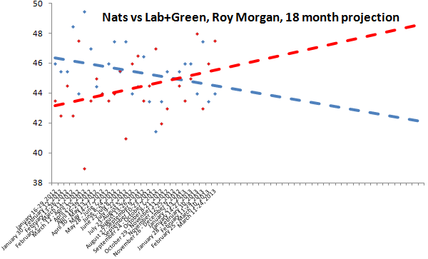 roy morgan projection