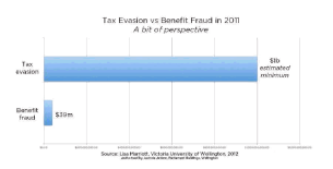 tax evasion vs benefit fraud