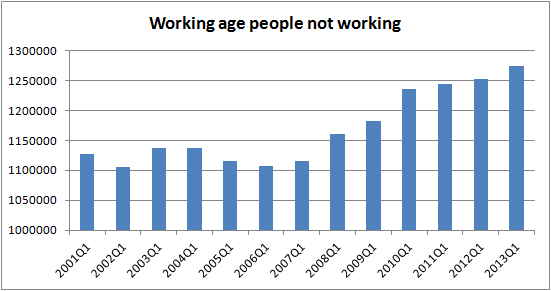 adults not working
