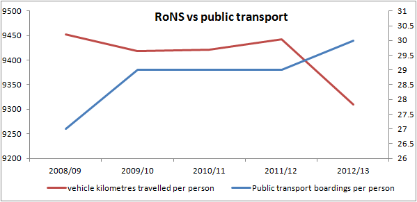 volumes rons v public transport