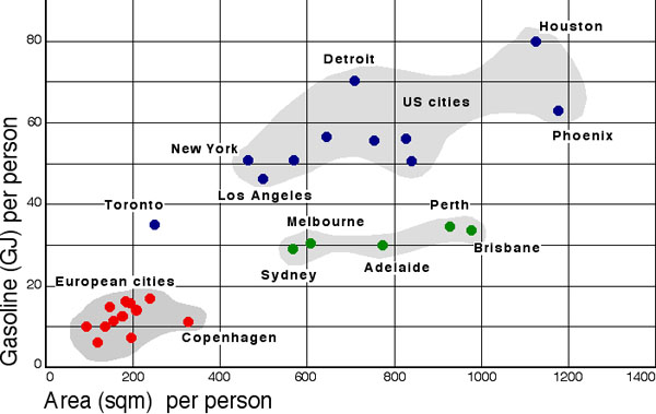 Revised_petrol_use_urban_density