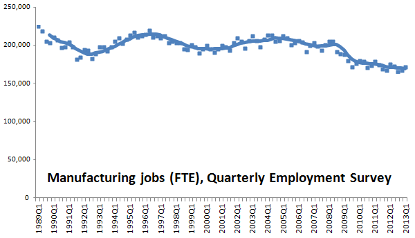 manufacturing jobs FTE