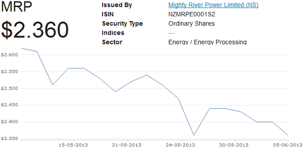 mighty river power share price history