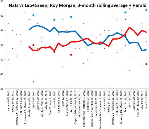 roy morgan polls plus herald