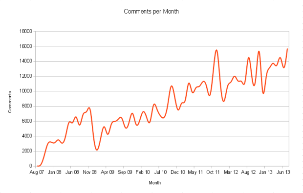 Comments per month to August 2013