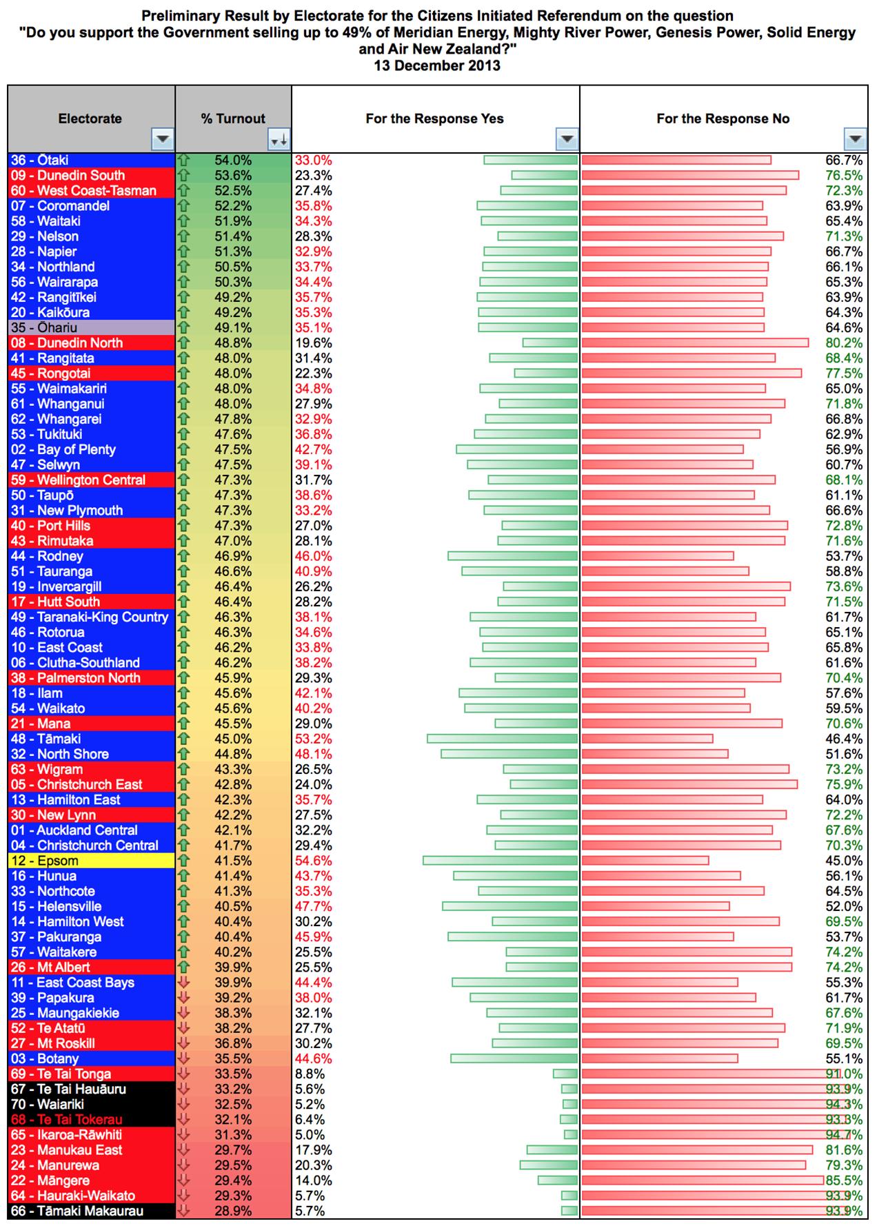 turnout high-low data - Imgur